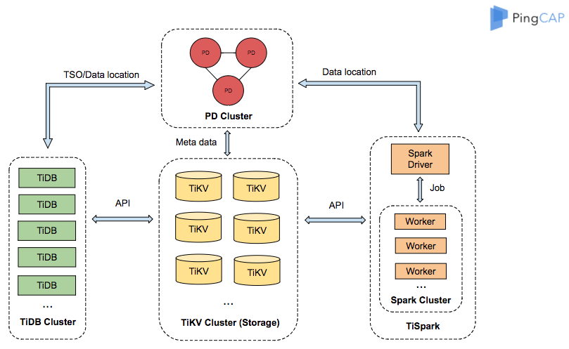 Architecture of TiDB, a Hybrid Transactional/Analytical Processing (HTAP) database