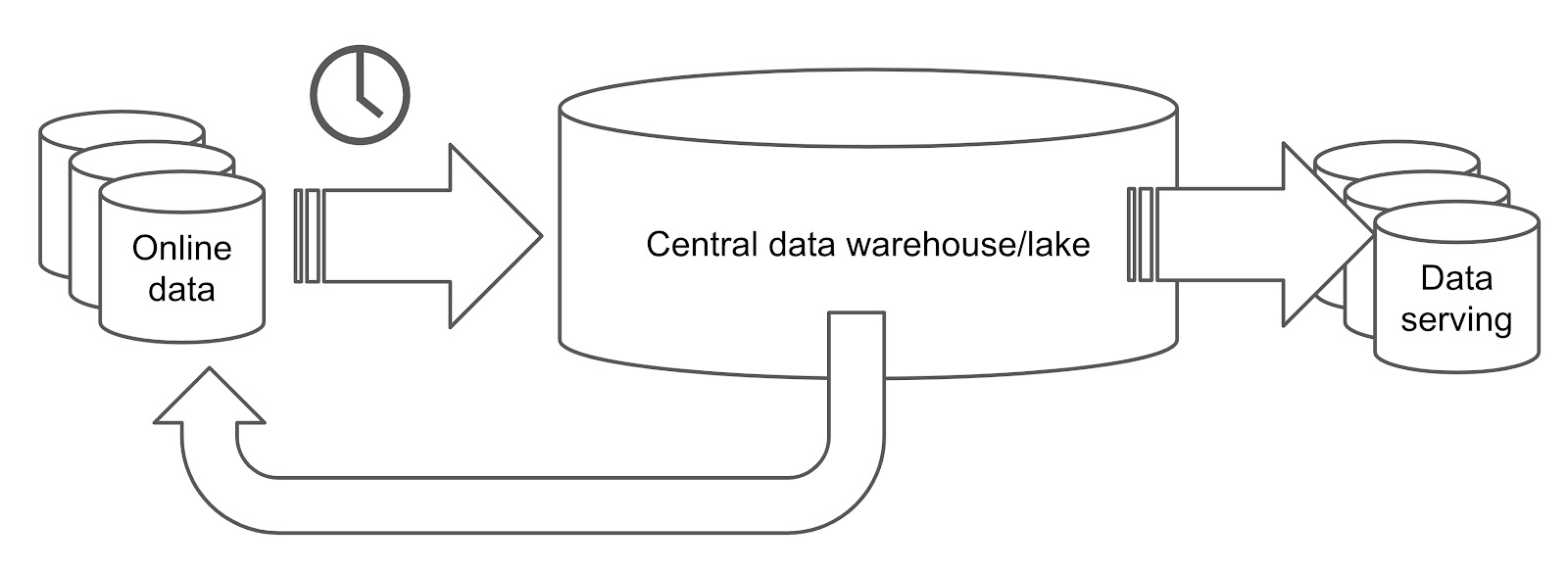 A traditional data platform with OLTP and OLAP