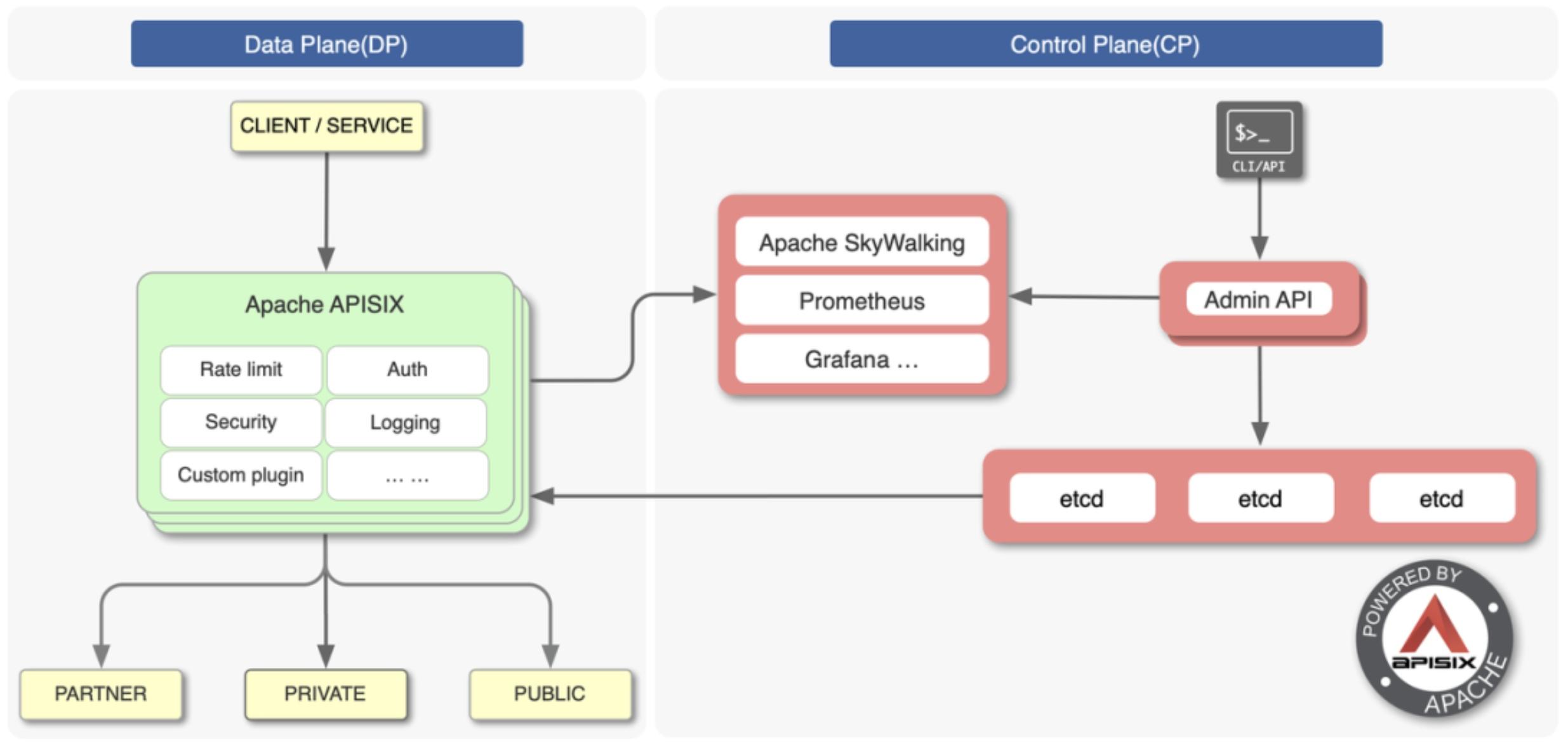 Apache APISIX architecture