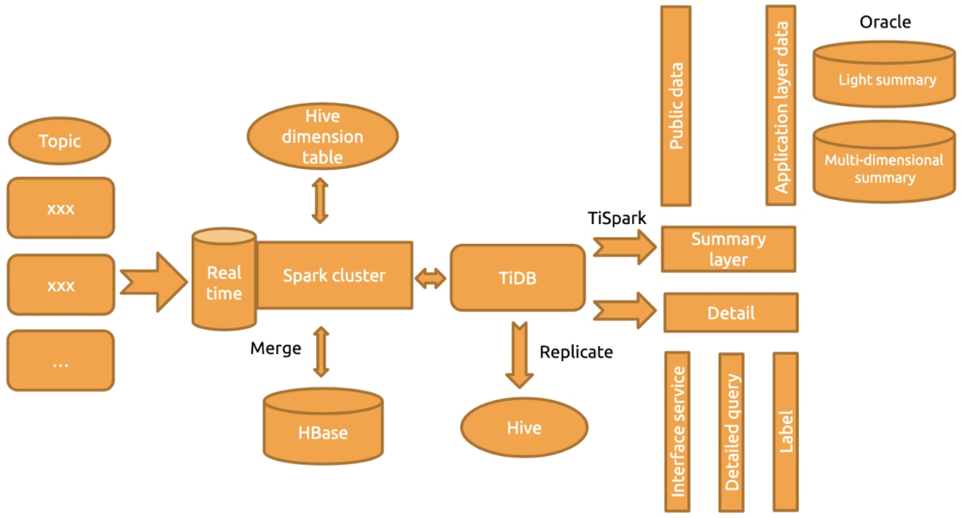 Current architecture with horizontal scalability