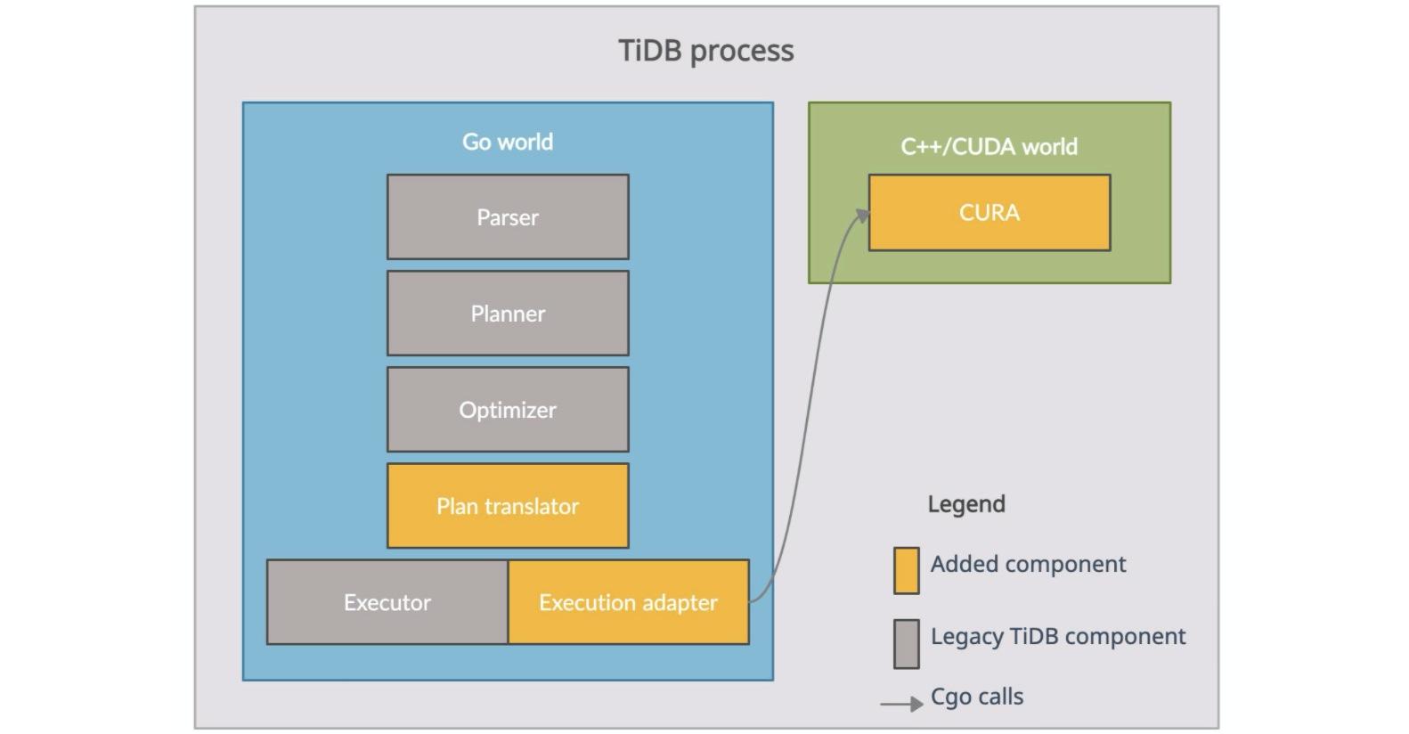 Architecture of GPU-accelerated TiDB
