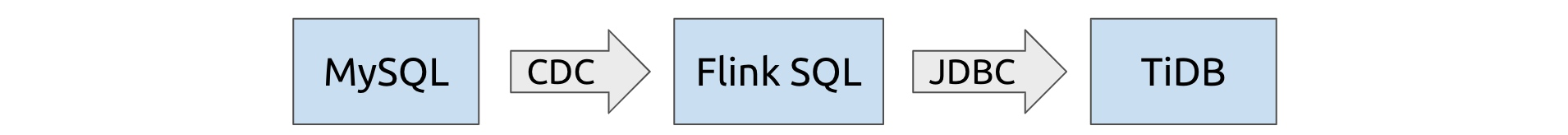 An architecture with MySQL as data source