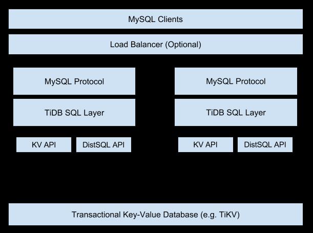 TiDB system architecture