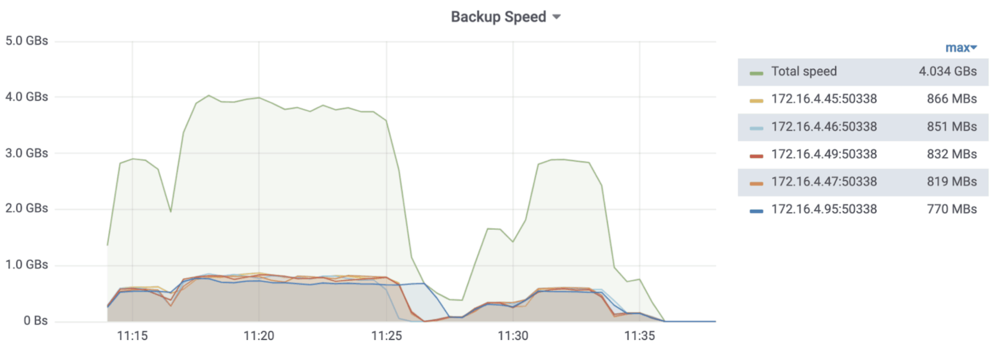 Backup speed