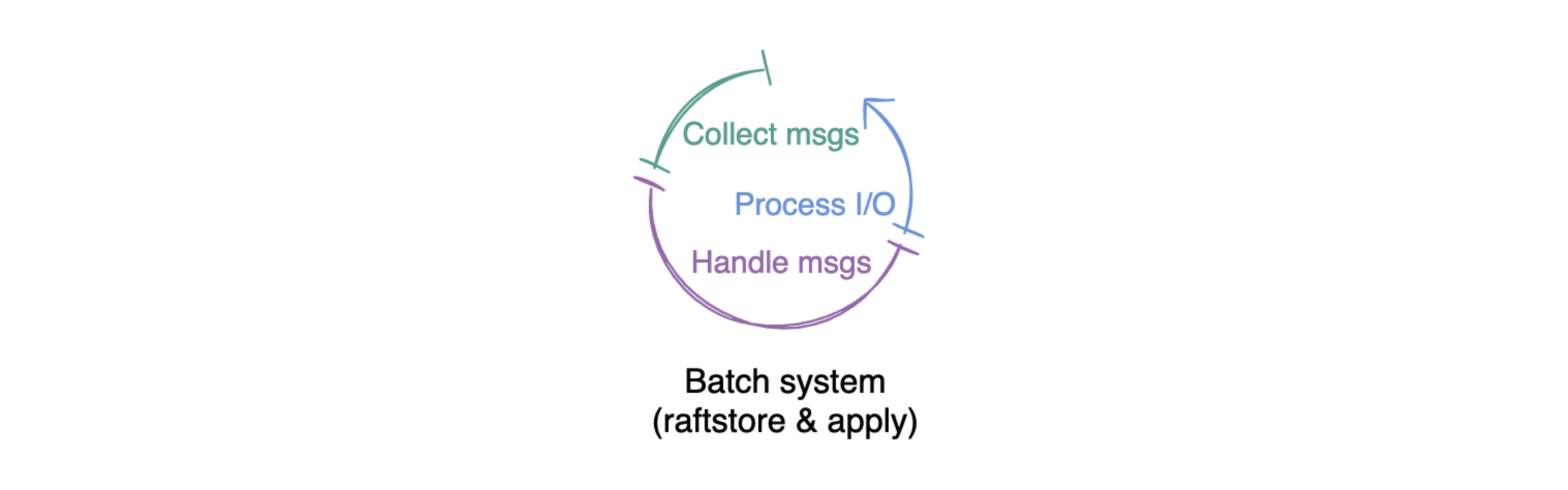Batch system work pattern