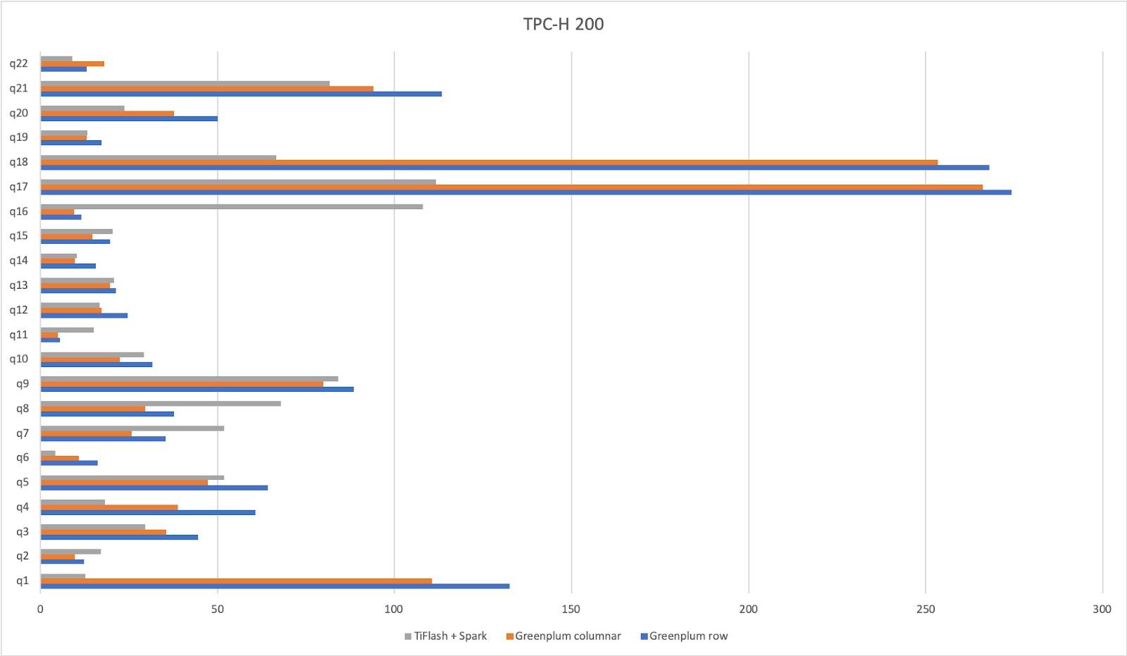 Benchmarking TiSpark+TiFlash and Greenplum