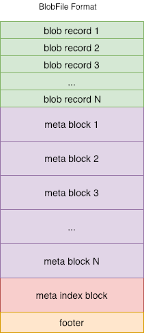 BlobFile format