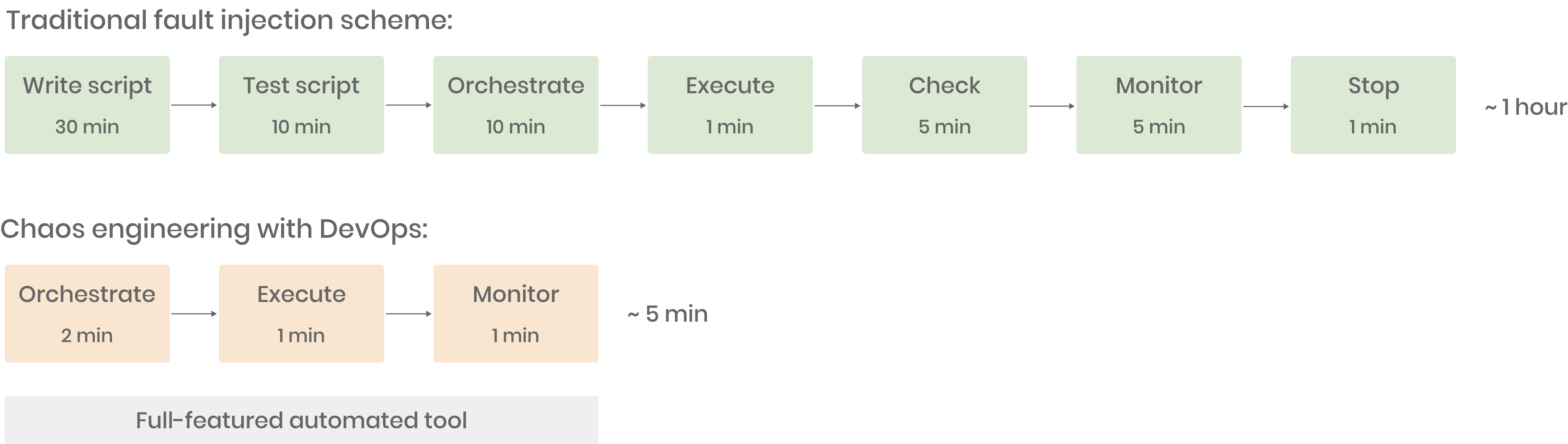 Chaos engineering with DevOps ensures efficient fault injection