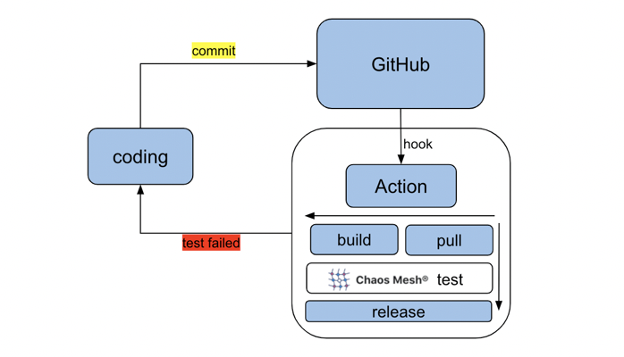 chaos-mesh-action integration in the CI workflow