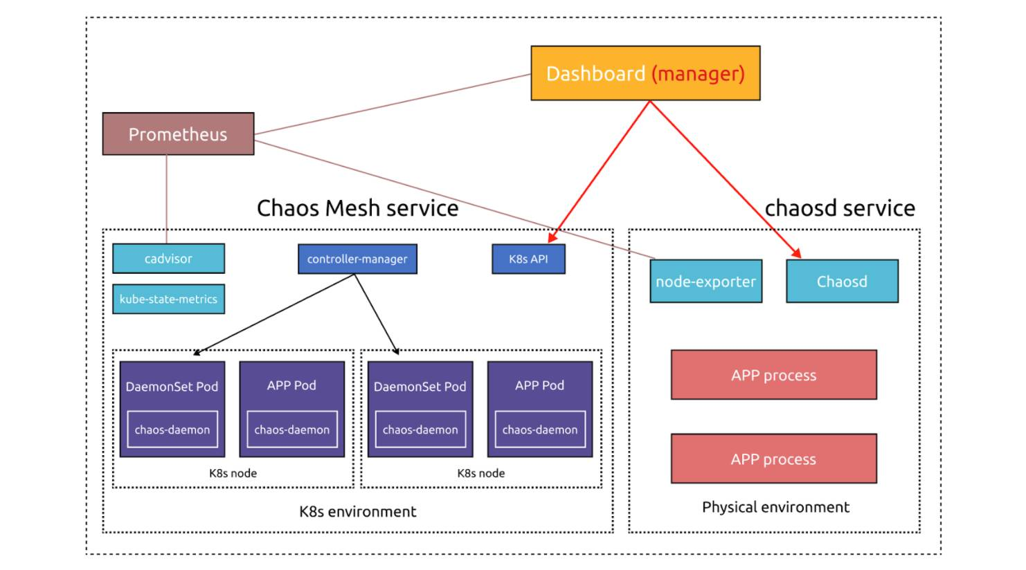 Chaos Mesh's optimized architecture