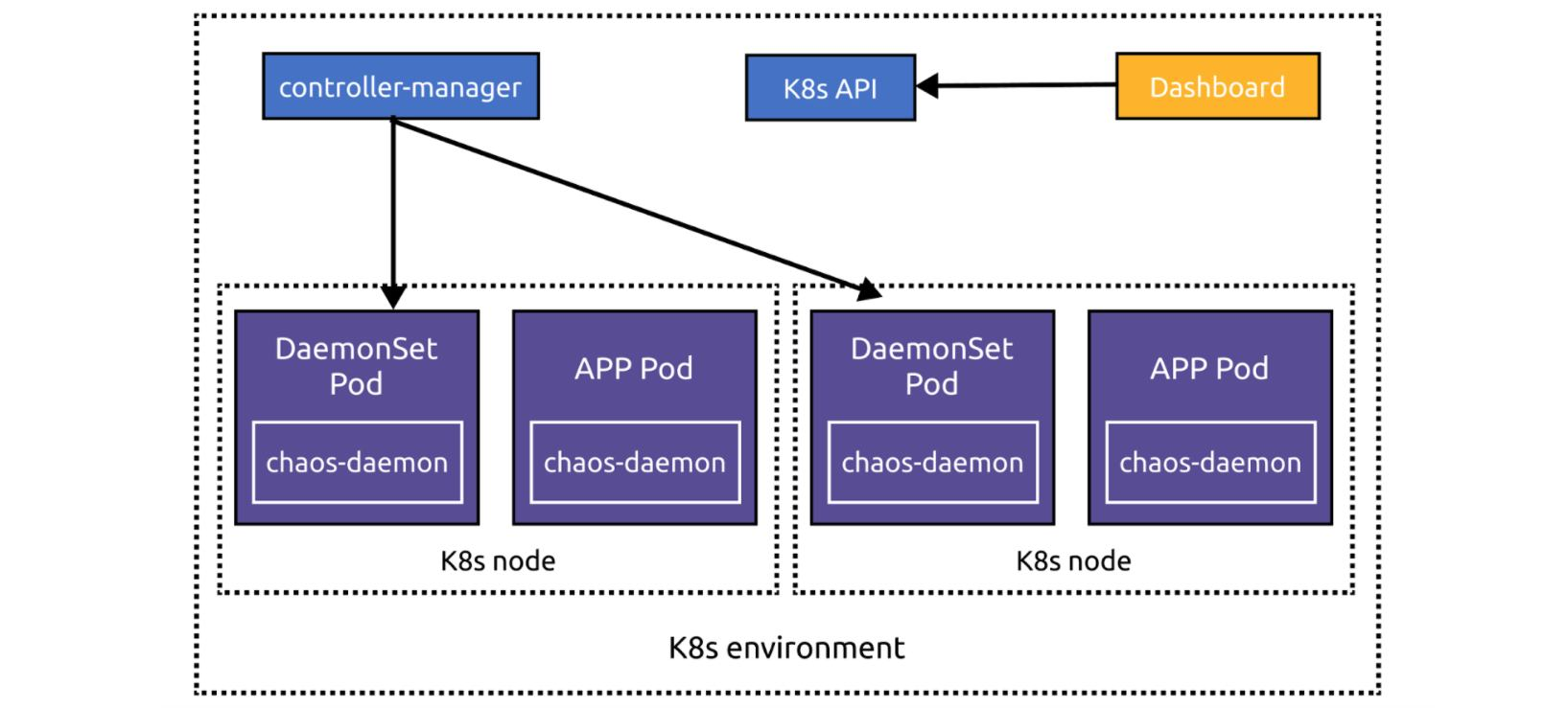 Chaos Mesh architecture