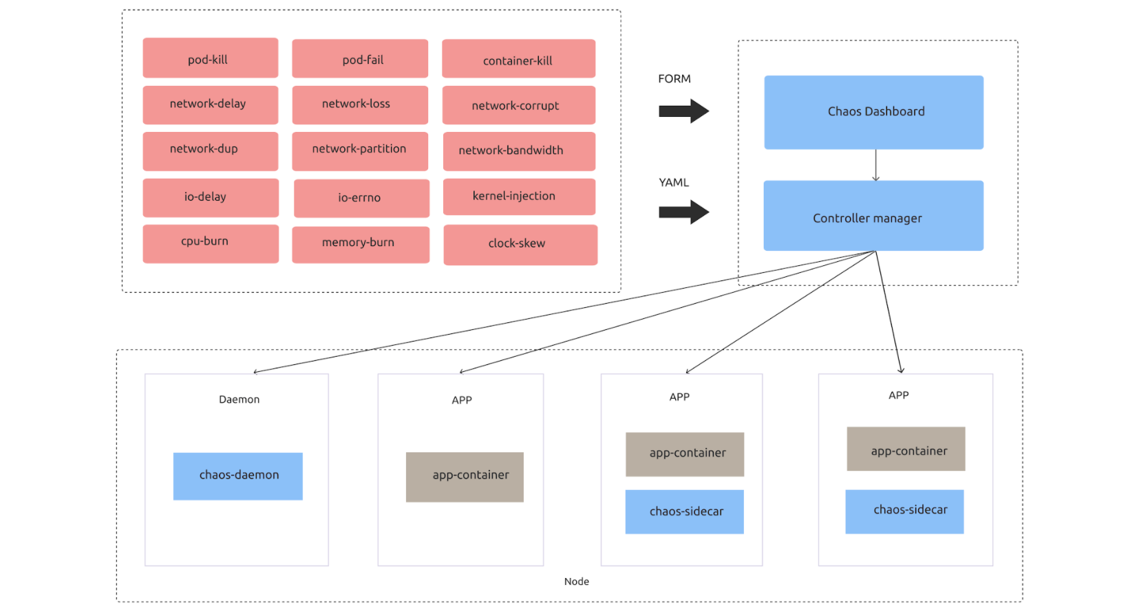 Open-source, cloud-native Chaos Mesh's architecture