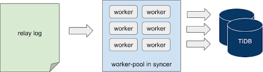 Concurrency model of Syncer