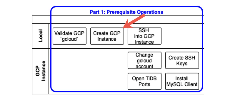 Create a GCP instance