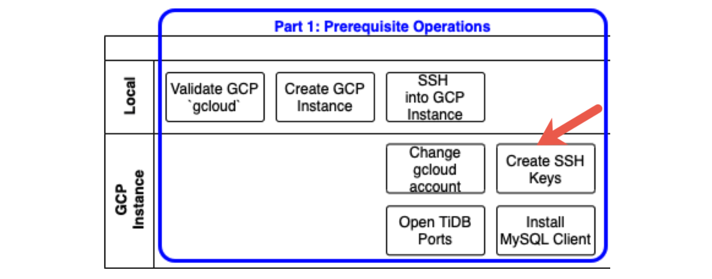 Create SSH keys for TiUP