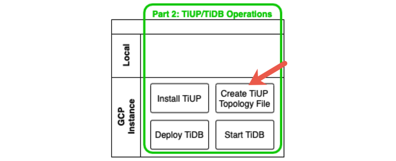 Create a TiUP topology file