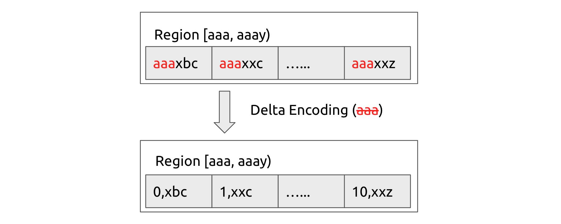 Raftlog delta encoding