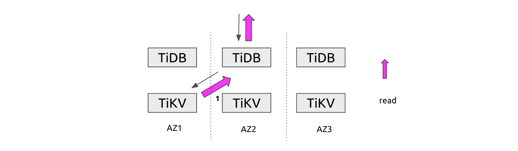 A cross-AZ read operation