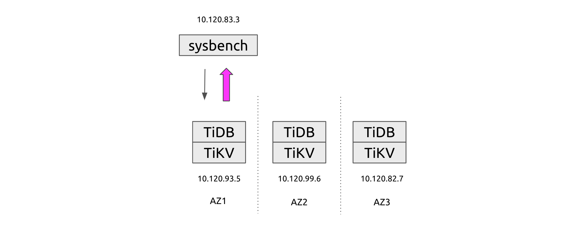 The test cluster topology