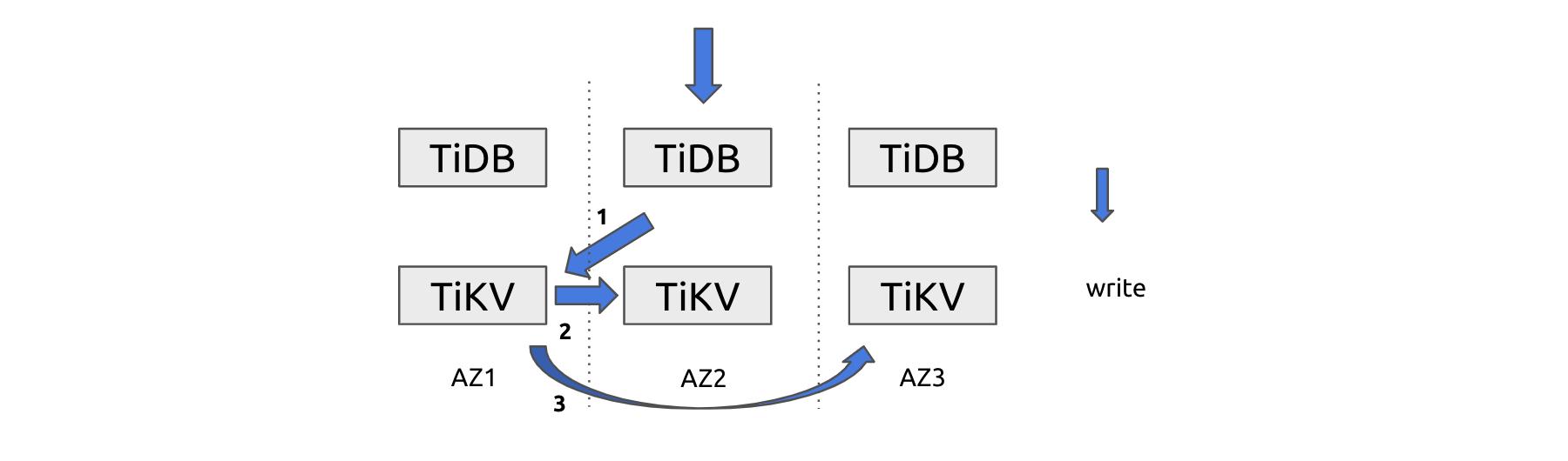 A cross-AZ write operation