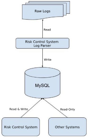 Data collection and processing in the risk control system