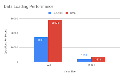 Data loading performance