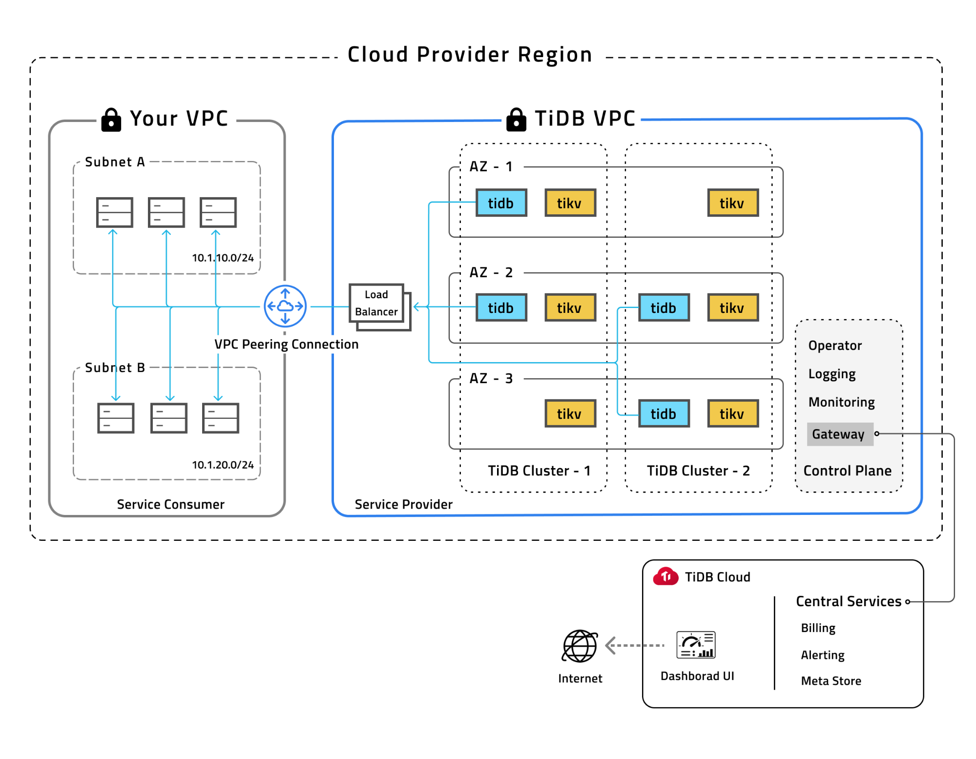Isolated and secured deployments guaranteed by dedicated VPC networks