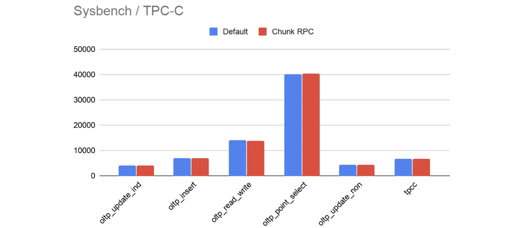 Default encoding vs. Chunk RPC