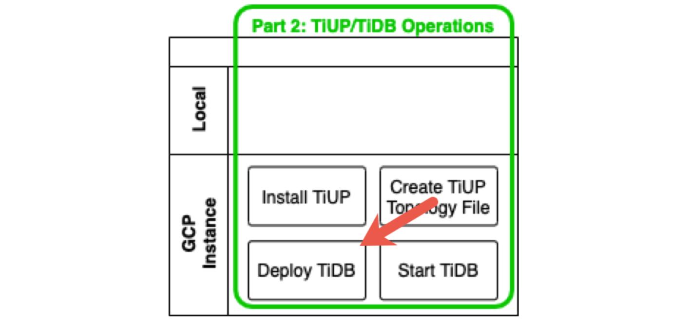 Deploy TiDB