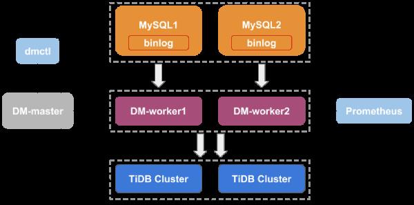 TiDB Data Migration Architecture
