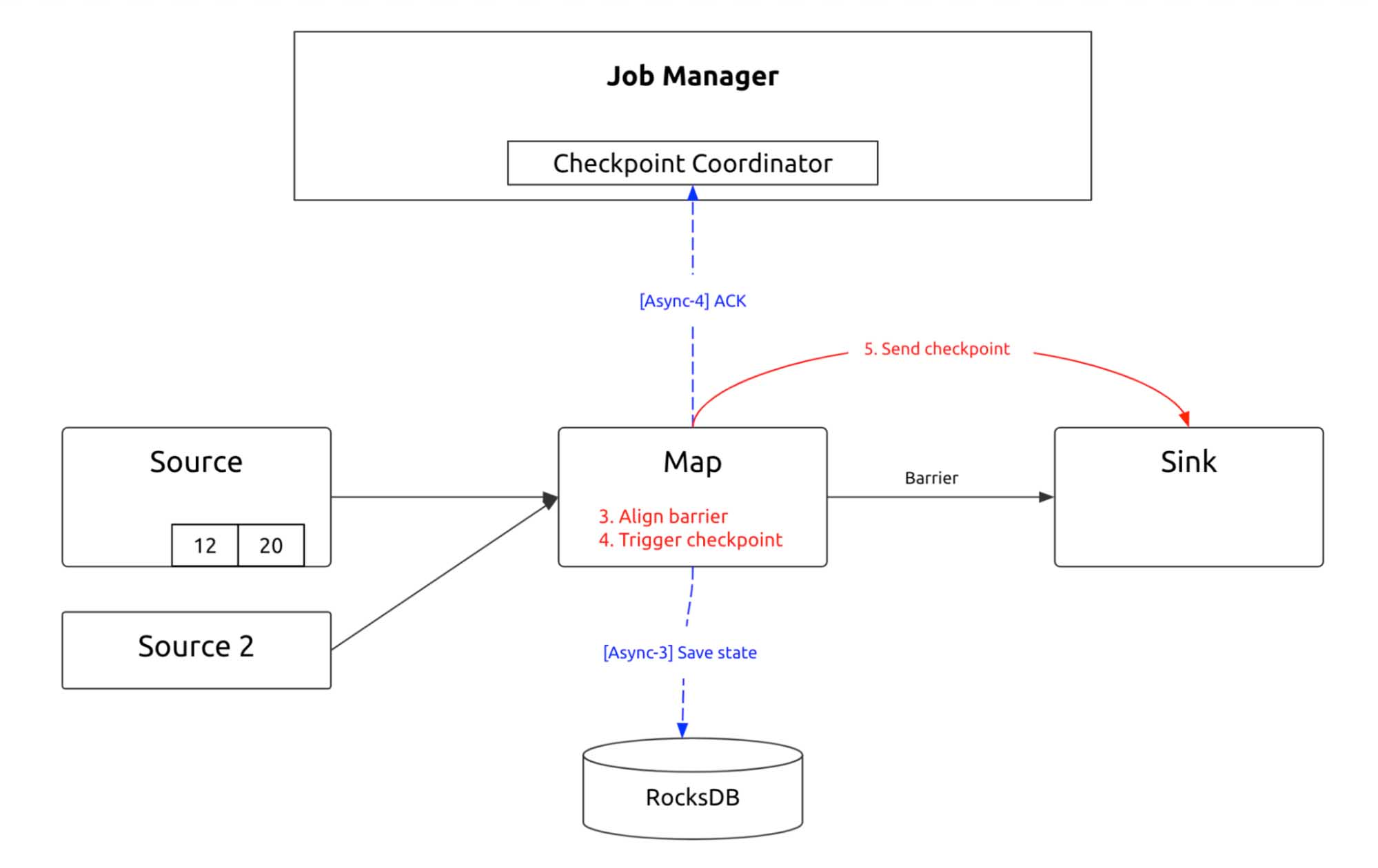 Flink checkpointing process 2
