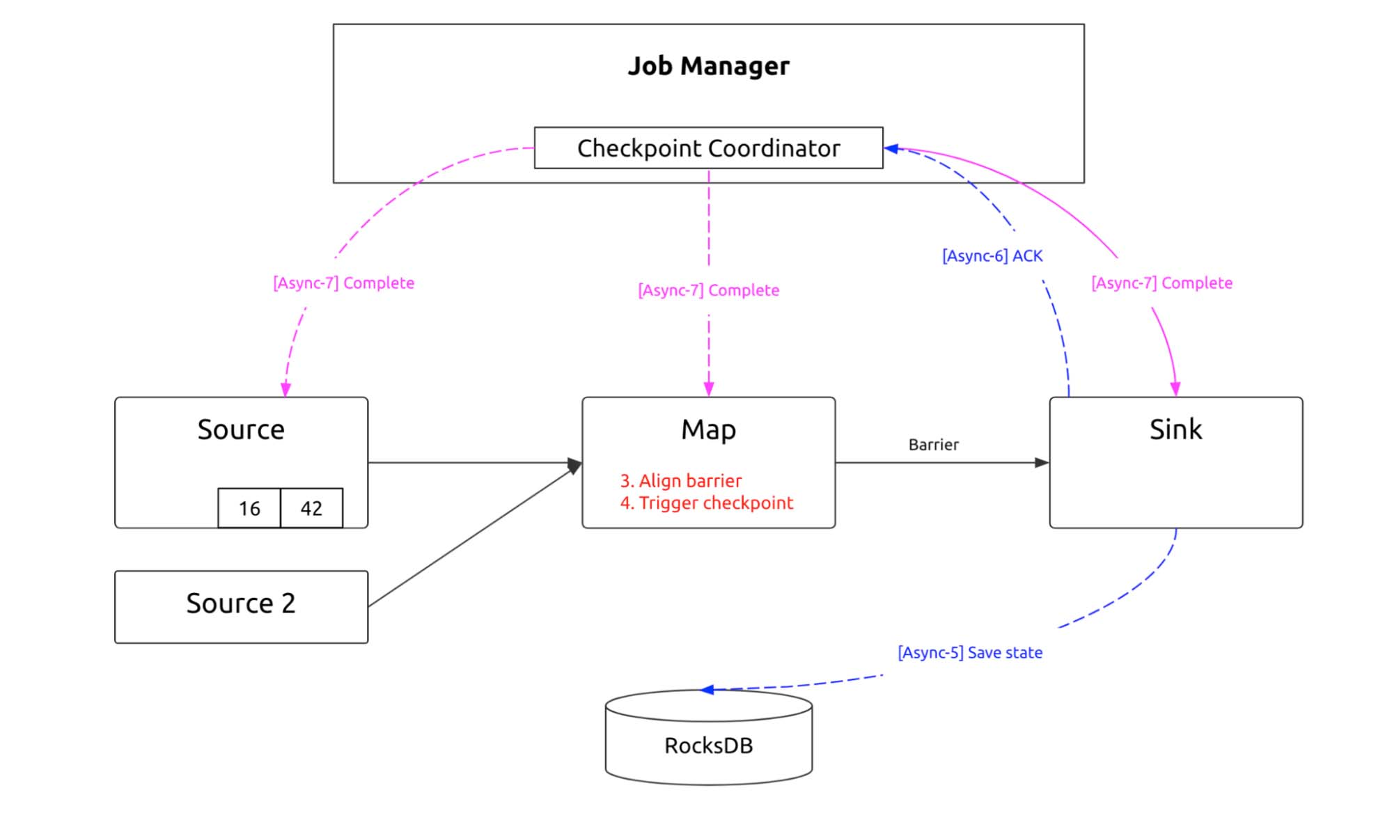Flink checkpointing process 3
