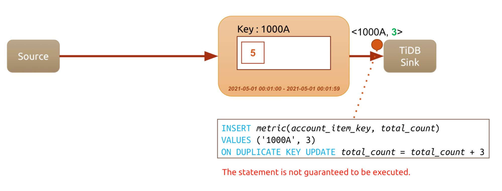 The generated SQL might not be executed