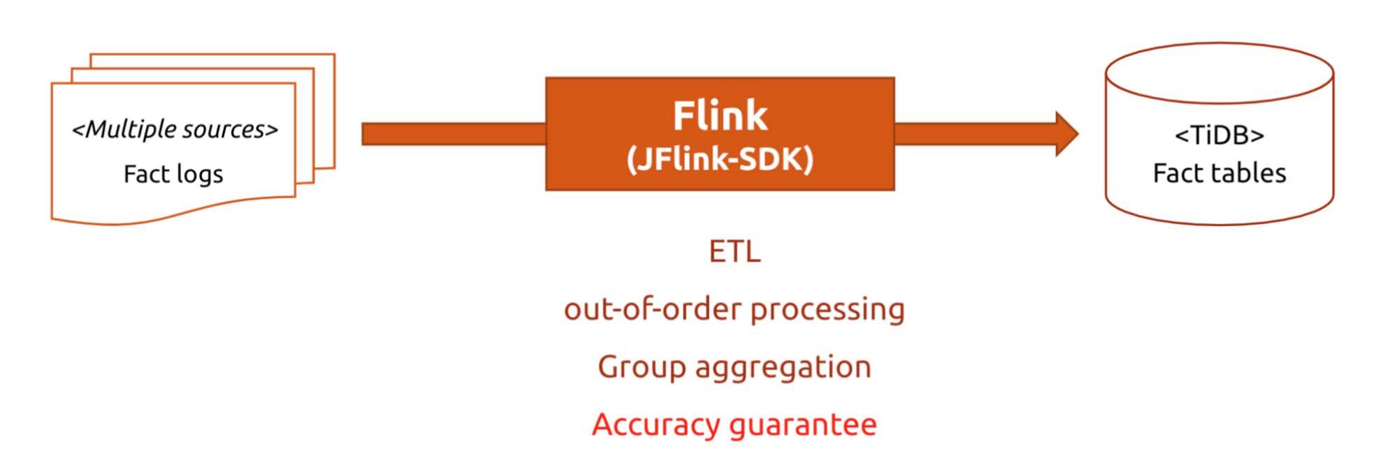JFlink-SDK encapsulates common features