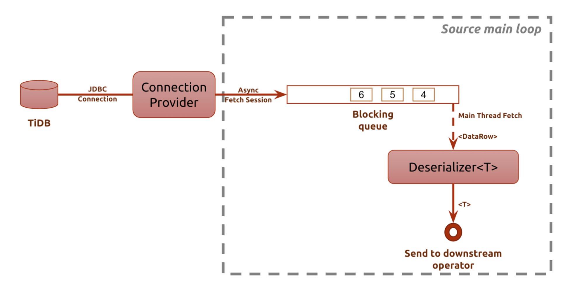 JFlink source main loop