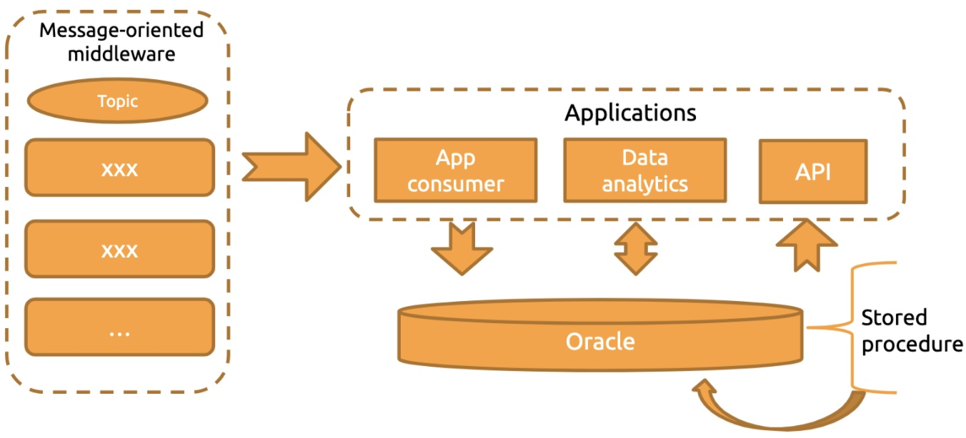 Former architecture with Oracle