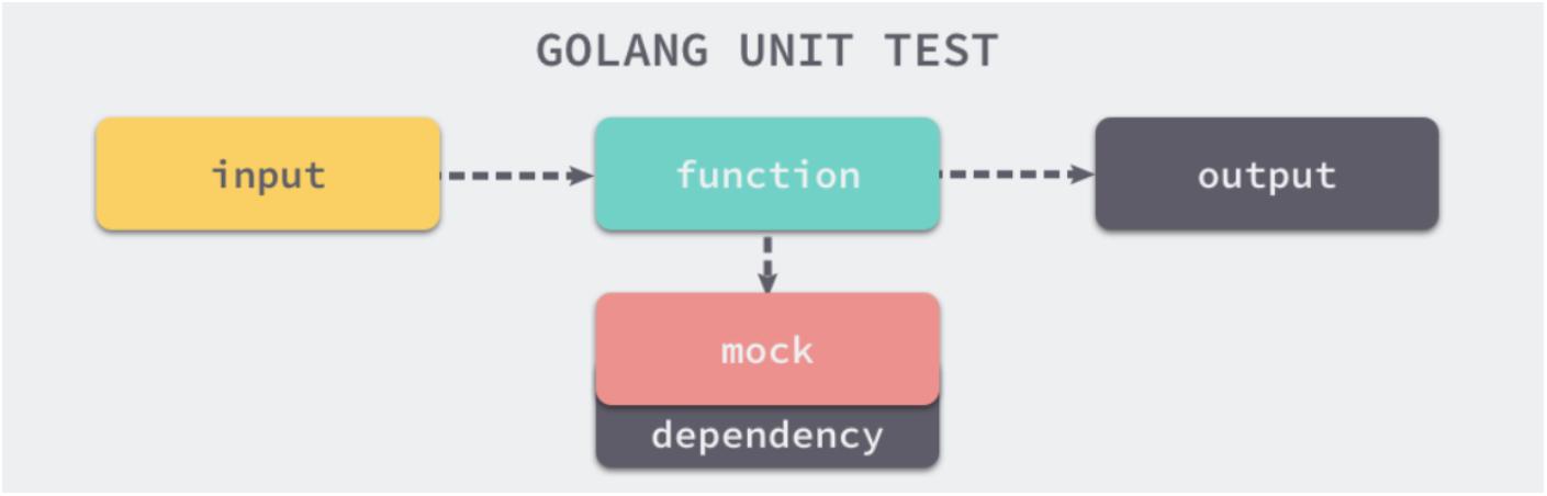 Golang unit test