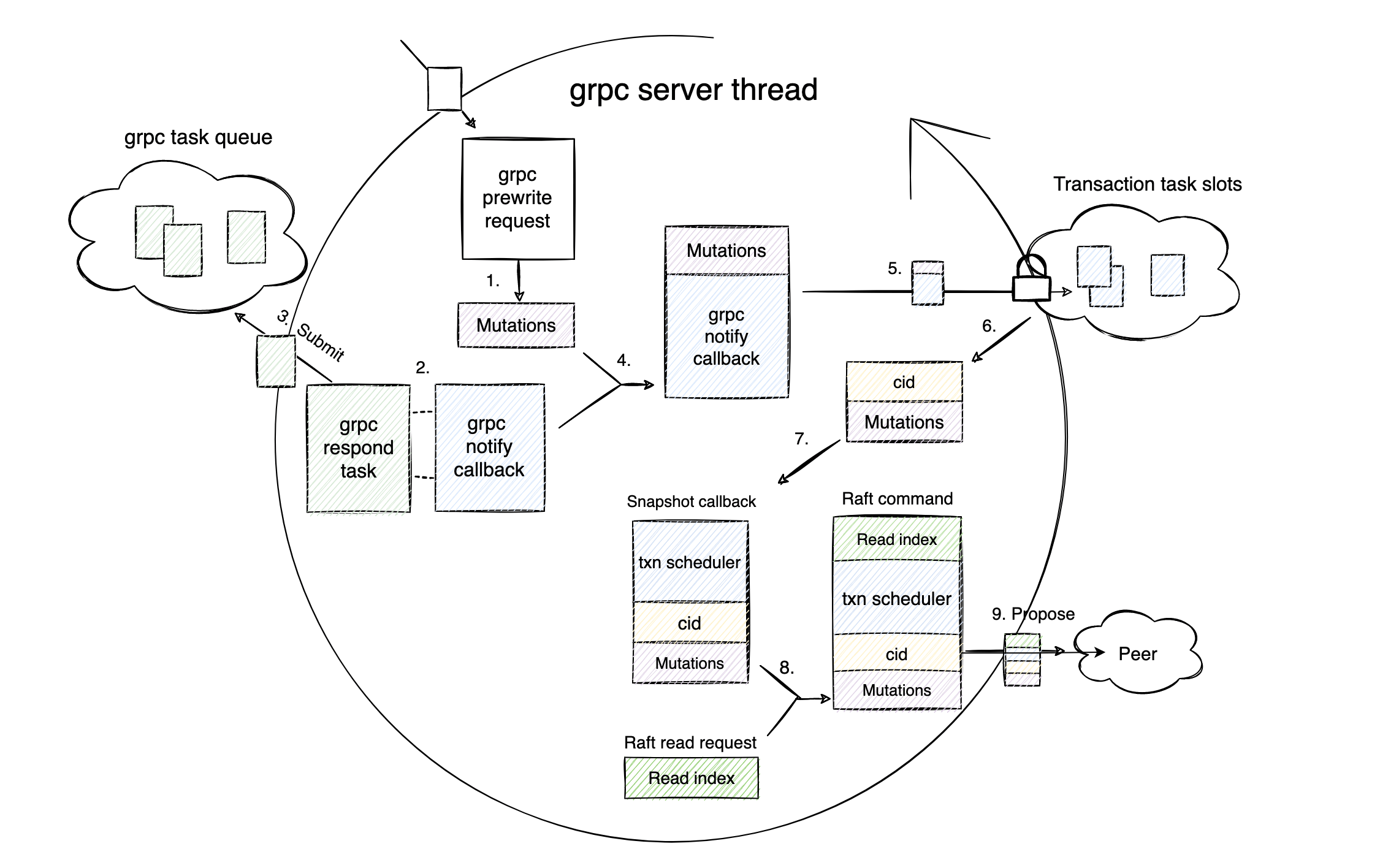 gRPC server thread workflow