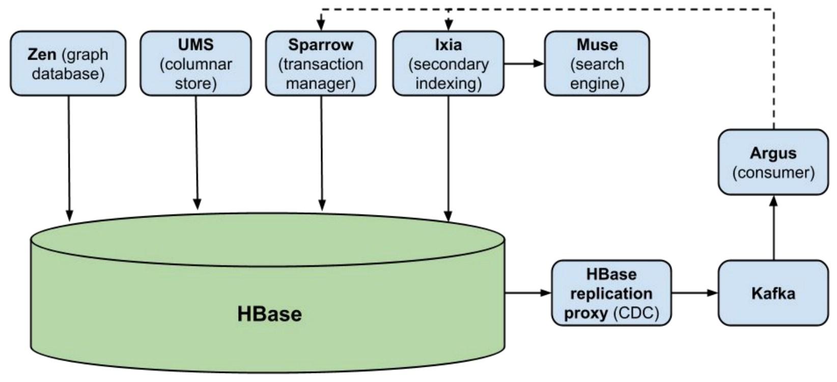 HBase ecosystem at Pinterest