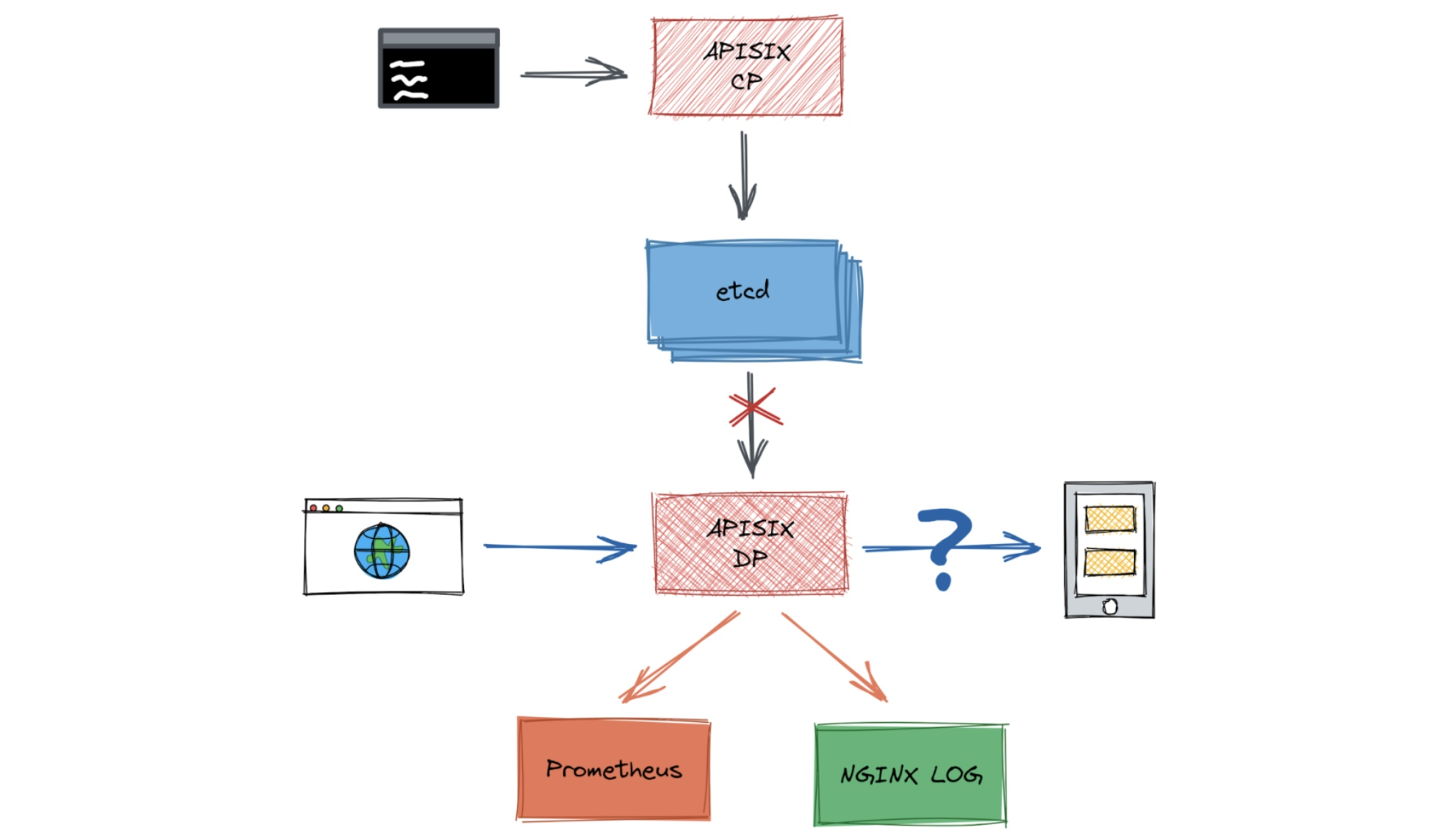 High network latency occurs between etcd and Apache APISIX
