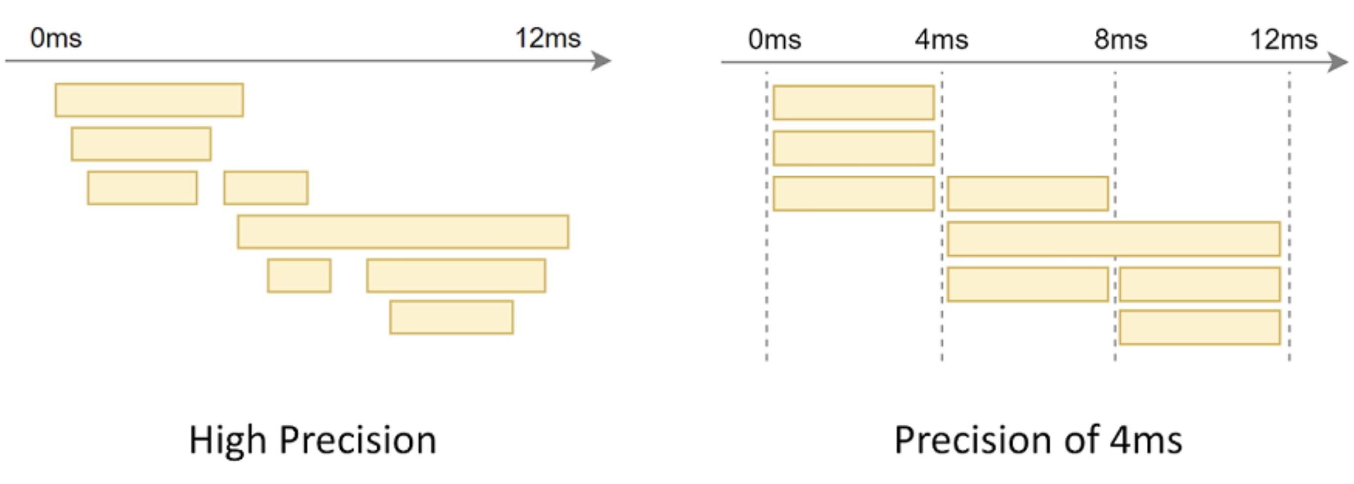High precision vs. low precision for time measurement