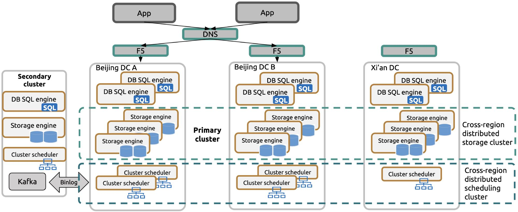 Cluster deployment for high availability