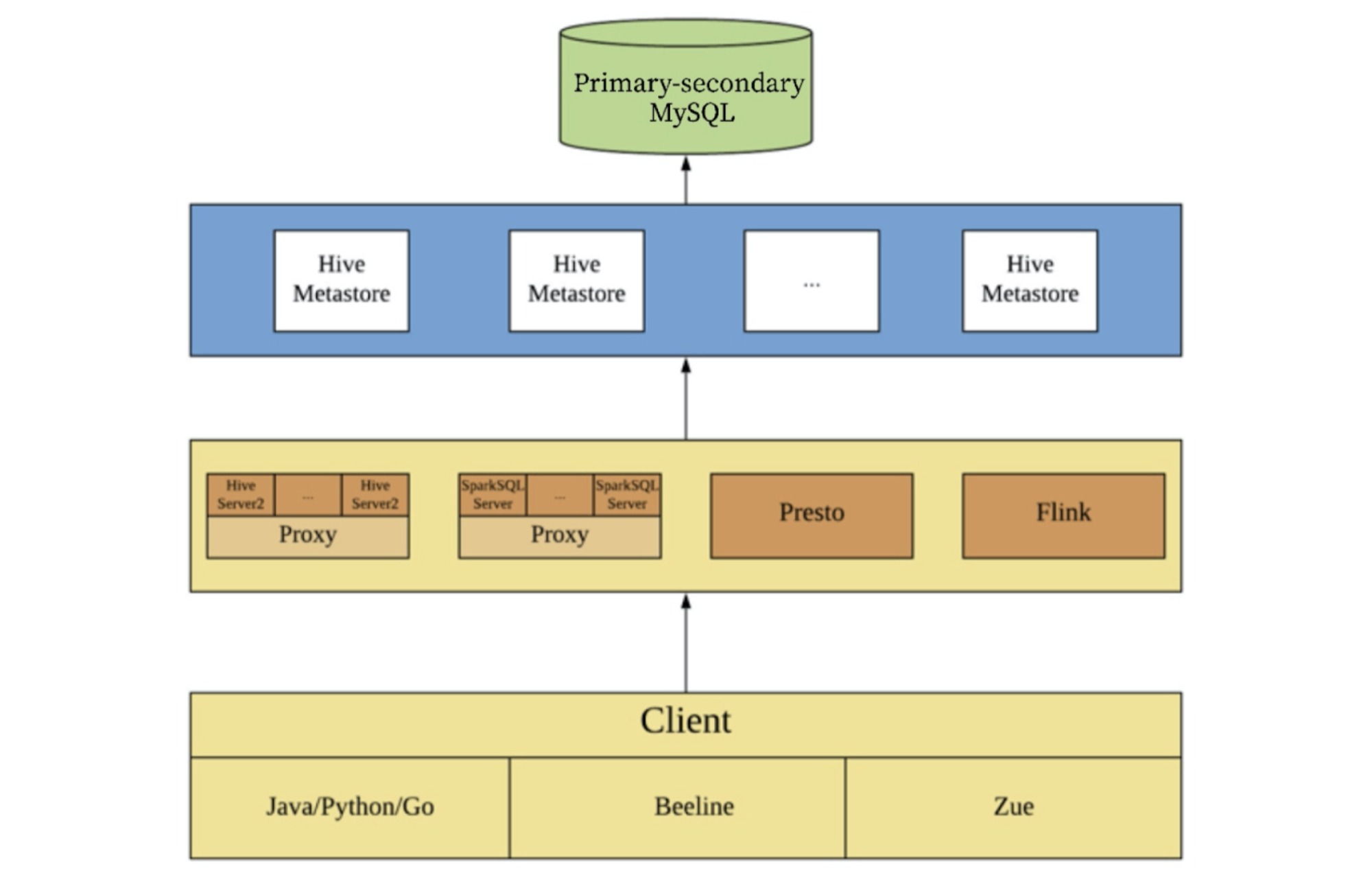 The Hive architecture before migration to TiDB