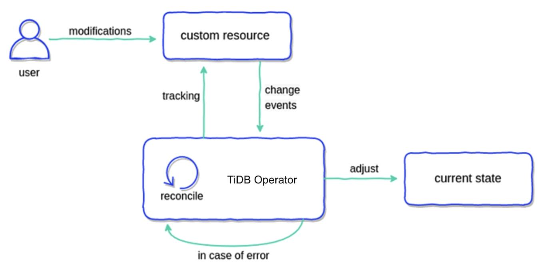 How TiDB Operator works