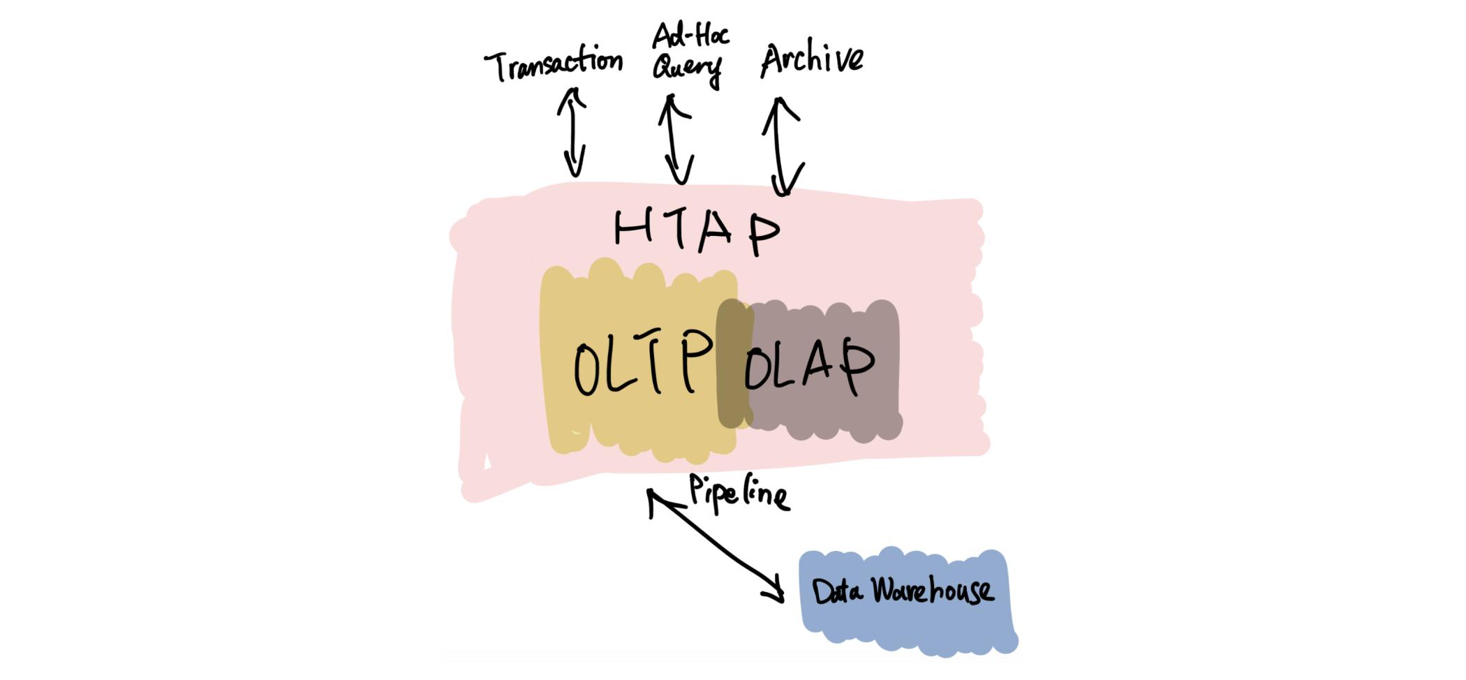 HTAP system