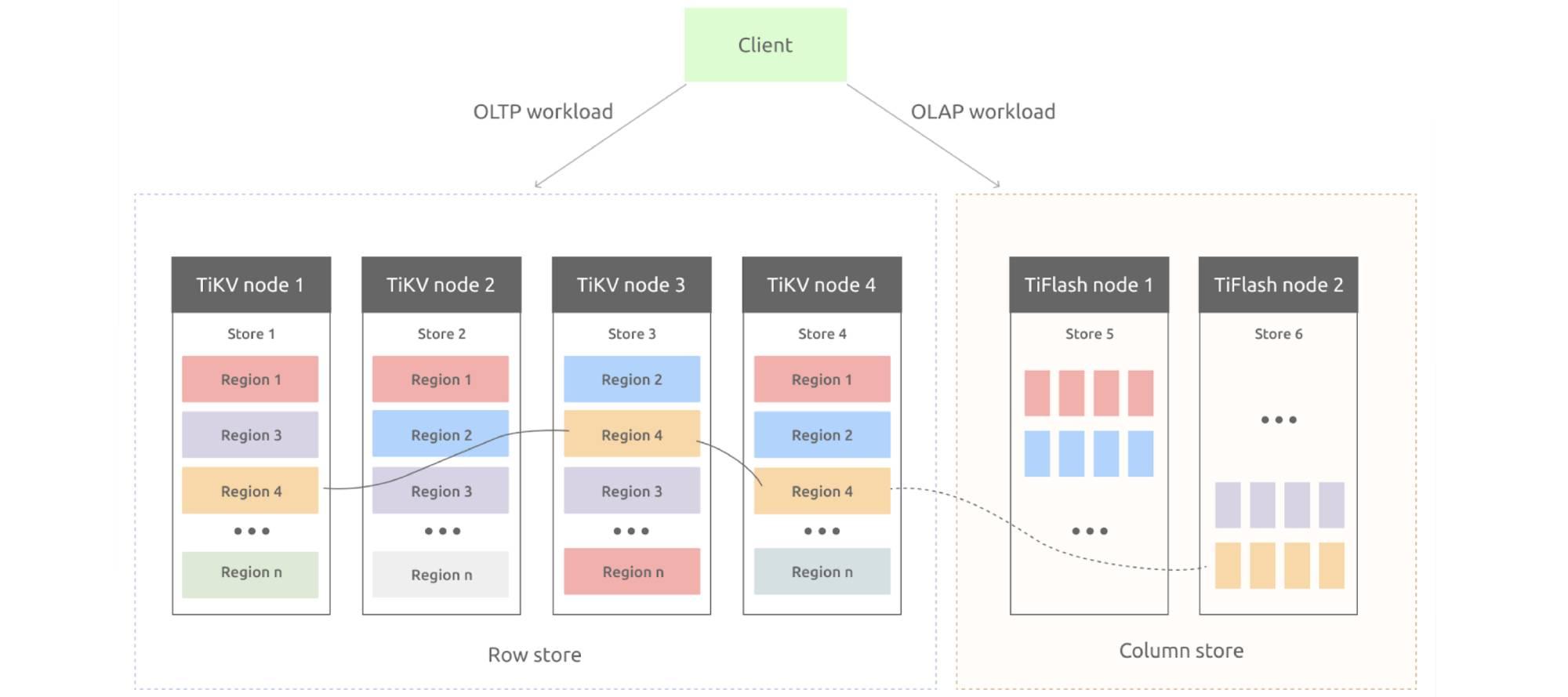 A Hybrid Transactional/Analytical Processing (HTAP) database