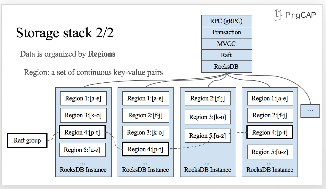 Storage stack of TiKV