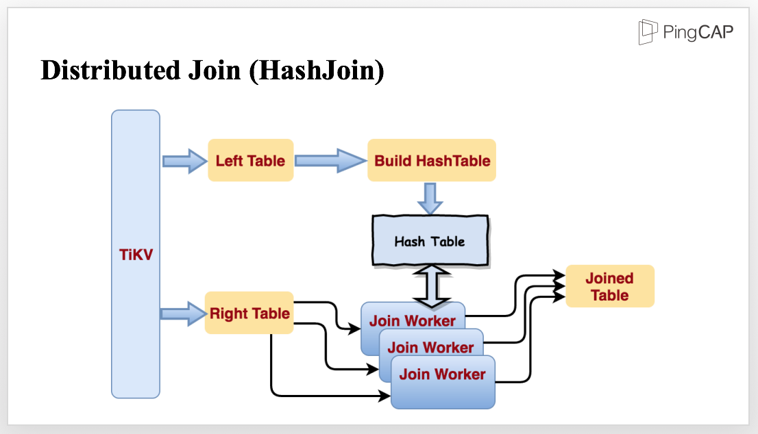Distributed join (hash join)