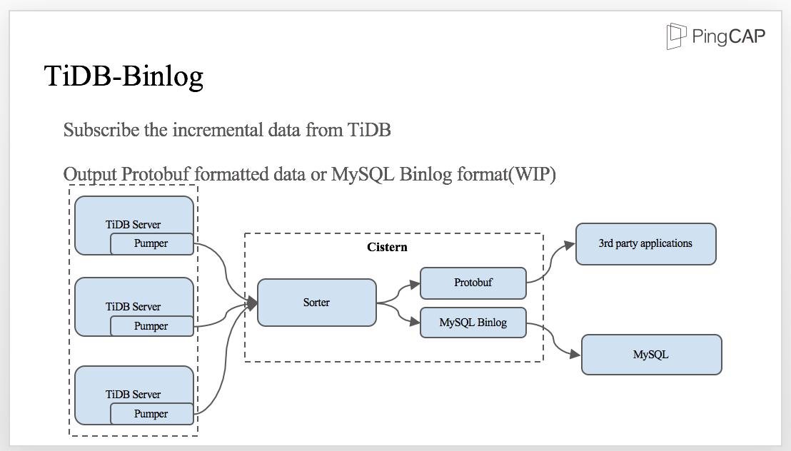 TiDB Binlog