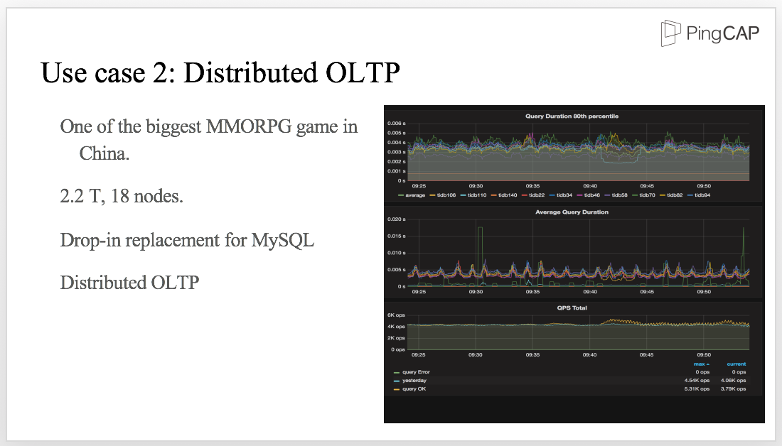 Distributed OLTP